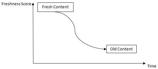 content vs time graph