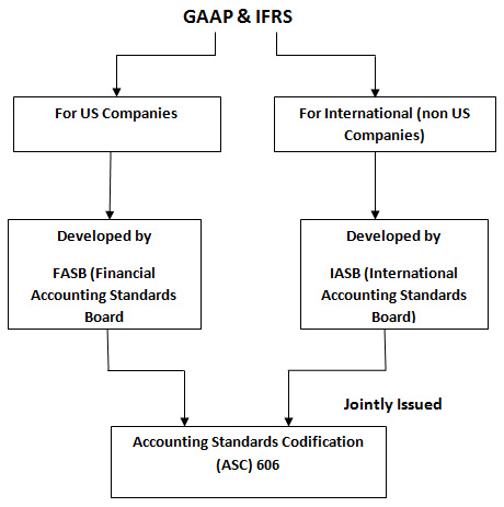 GAAP and IFRS